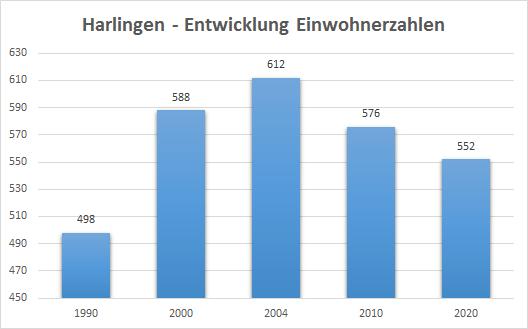 Einwohnerzahlen Harlingen