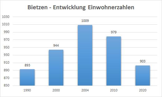 Einwohnerzahlen Bietzen