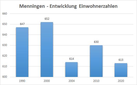 Einwohnerzahl Menningen