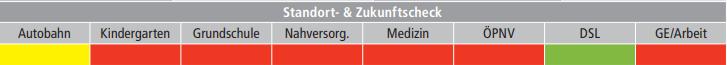 Standortcheck Menningen ISEK Merzig